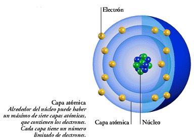 Resultado de imagen de Núcleo del átomo